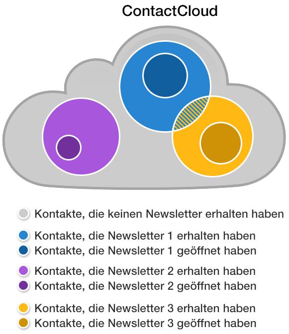 inaktive Leser in der ContactCloud finden