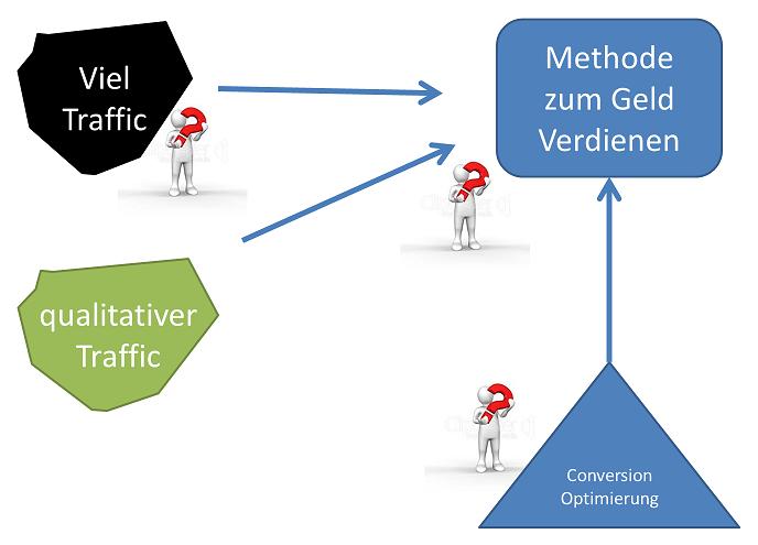 Online Geld Verdienen Traffic Conversion