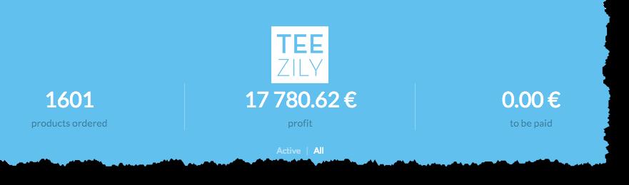 17780.62 Euro Profit - 1601 Produkte verkauft